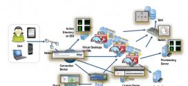 Tools for Windows Virtual Desktop Management