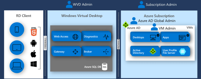 WVD architecture. Compares WVD admin vs subscription admin