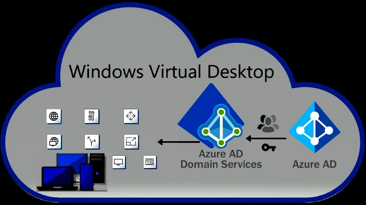 Windows Virtual Desktop: The Prerequisites