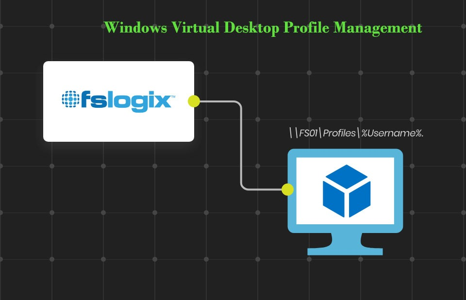 Windows Virtual Desktop Profile Management