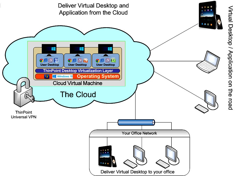 Windows Virtual Desktop Cloud Advantages