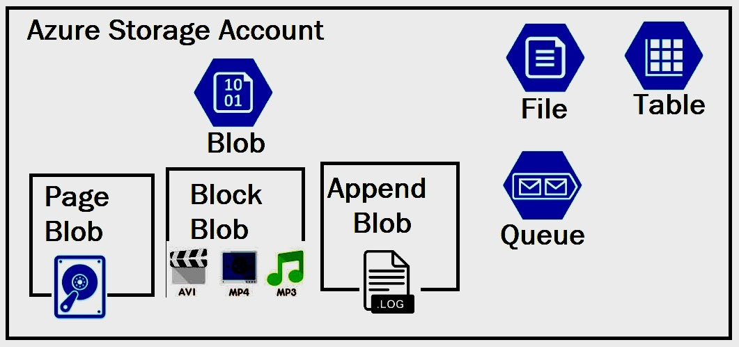 Azure Storage types for Windows Virtual Desktop (WVD)