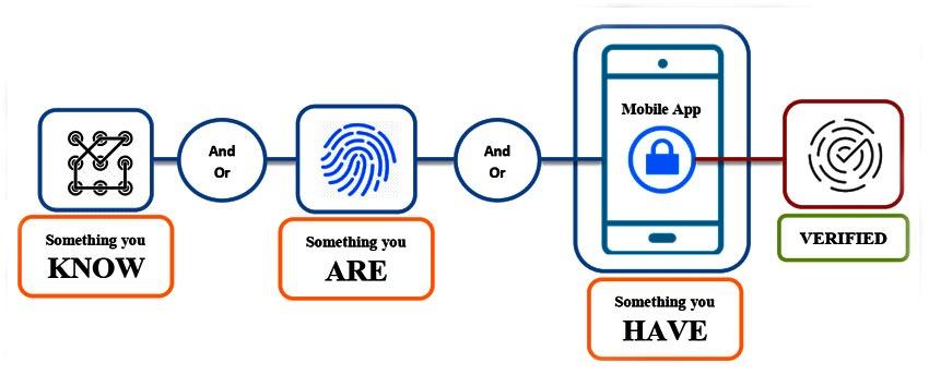How to Enforce Multi-Factor Authentication (MFA) on Windows Virtual Desktop