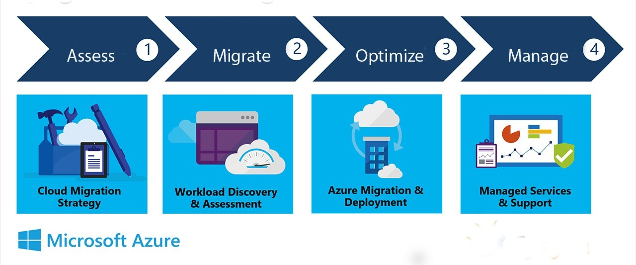 RDS and VDI migration to Windows Virtual Desktop: Why Consider?